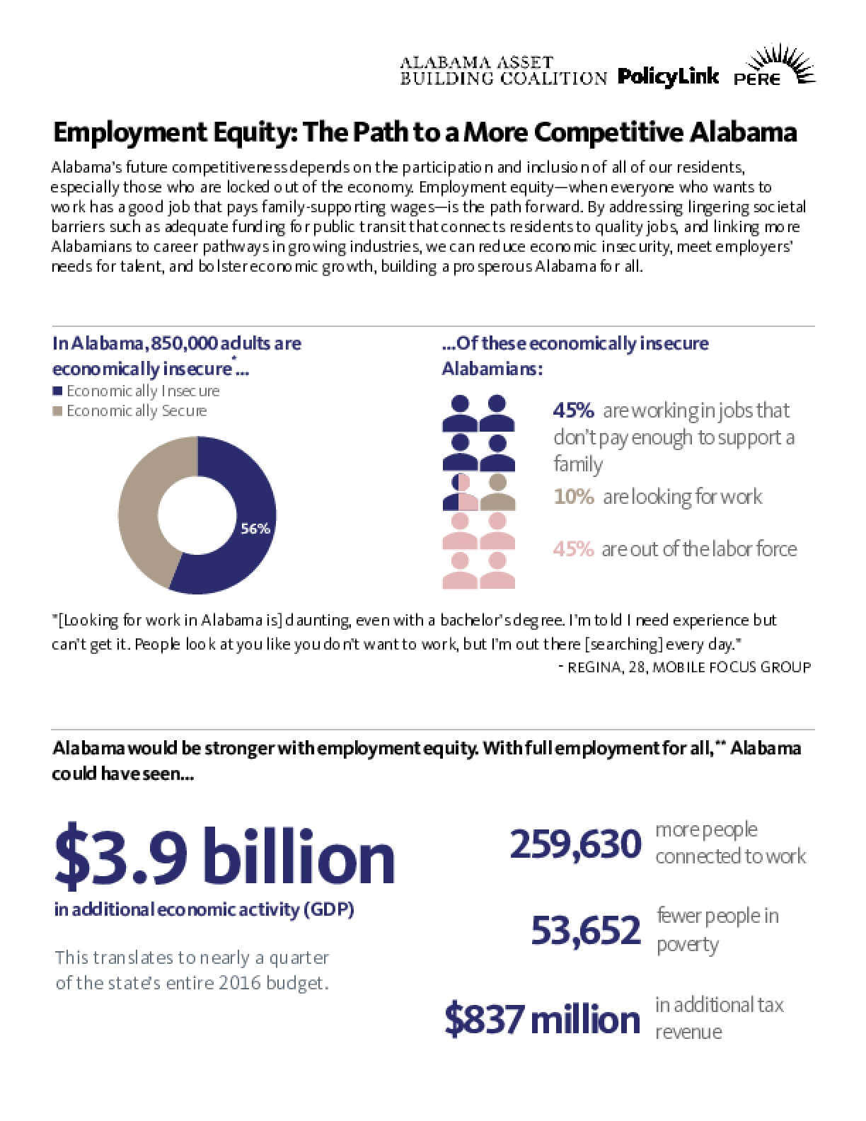 Employment Equity: The Path to a More Competitive Alabama