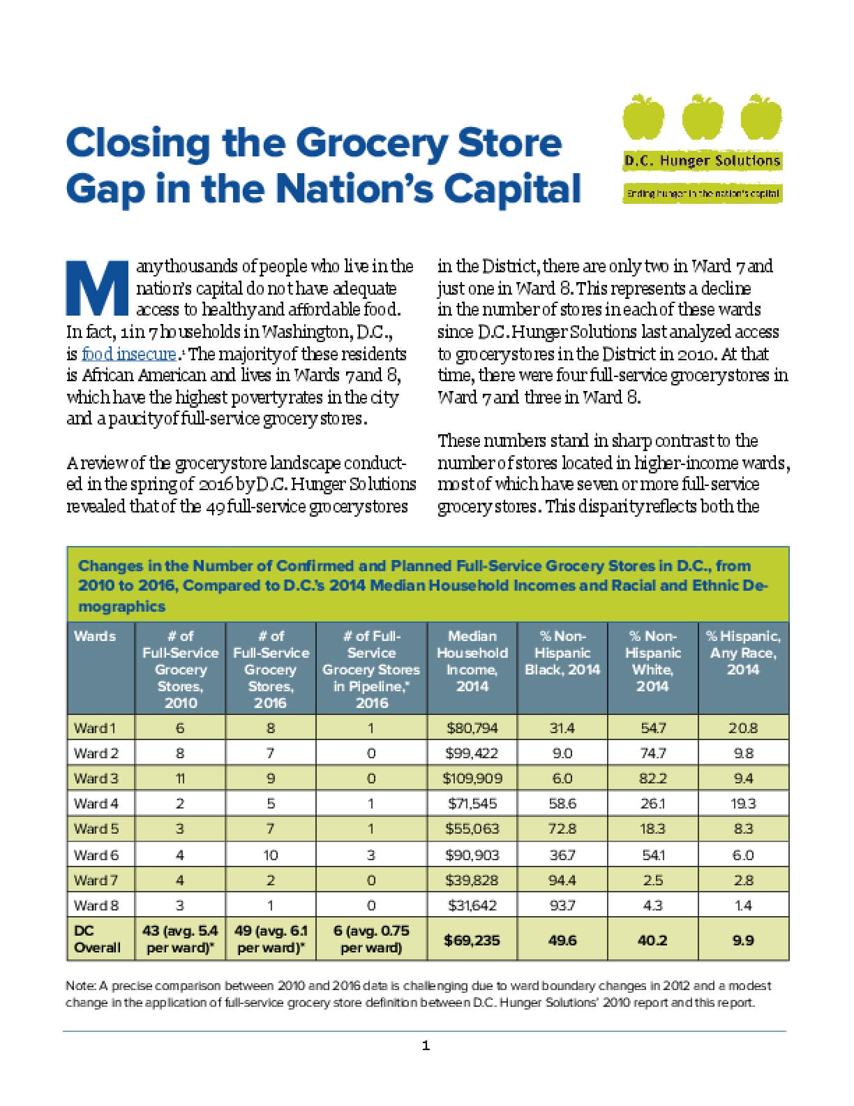 Closing the Grocery Store Gap in the Nation's Capital