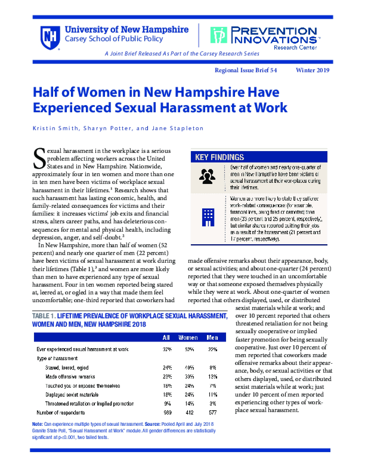 Half of Women in New Hampshire Have Experienced Sexual Harassment at Work